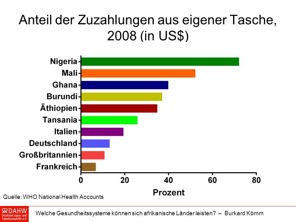 Welche Gesundheitssysteme können sich afrikanische Länder leisten? – Burkard Kömm Anteil der Zuzahlungen aus eigener Tasche, 2008 (in US$) Quelle: WHO
