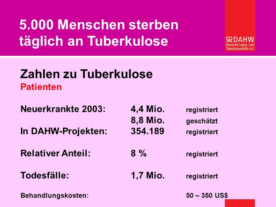 Welche Gesundheitssysteme können sich afrikanische Länder leisten? – Burkard Kömm Zahlen zu Tuberkulose Patienten Neuerkrankte 2003:4,4 Mio. registrie