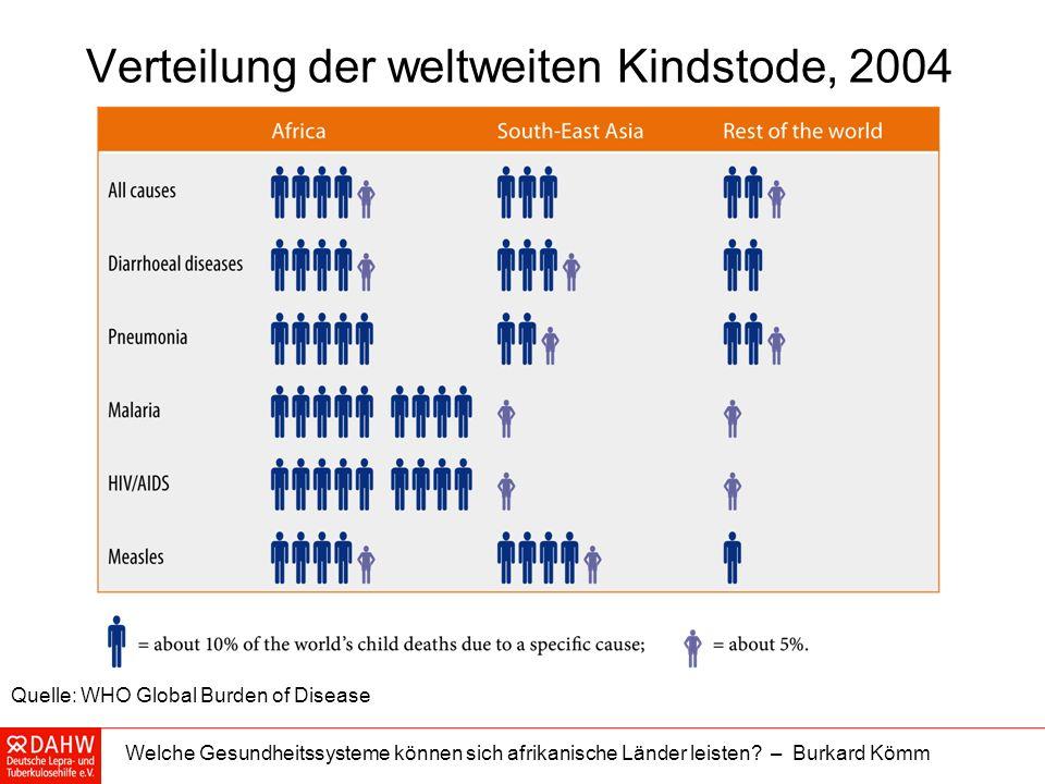 Welche Gesundheitssysteme können sich afrikanische Länder leisten? – Burkard Kömm Verteilung der weltweiten Kindstode, 2004 Quelle: WHO Global Burden