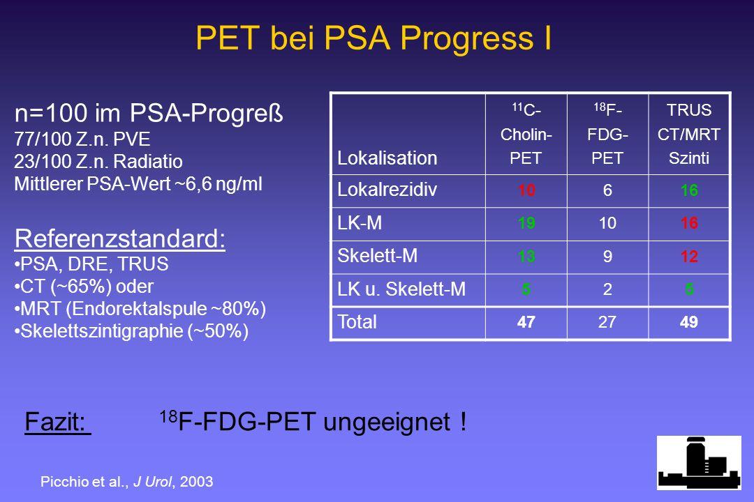 PET bei PSA Progress I n=100 im PSA-Progreß 77/100 Z.n. PVE 23/100 Z.n. Radiatio Mittlerer PSA-Wert ~6,6 ng/ml Referenzstandard: PSA, DRE, TRUS CT (~6