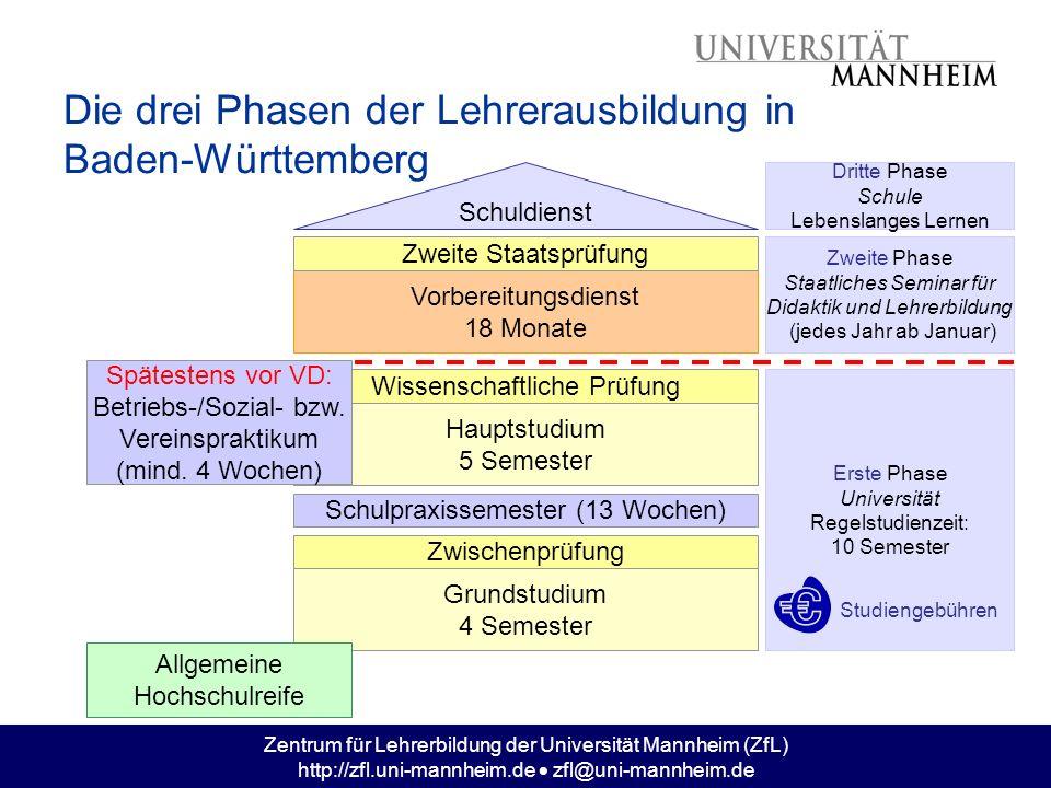 Zentrum für Lehrerbildung der Universität Mannheim (ZfL) http://zfl.uni-mannheim.de zfl@uni-mannheim.de Inhalte des Studiengangs Fachwissenschaftliches Grundstudium Orientierungsprüfung (Ende des 2.
