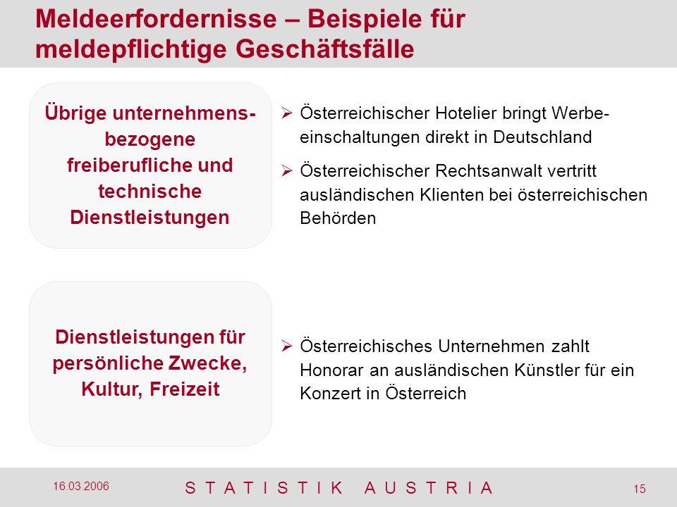 S T A T I S T I K A U S T R I A 15 16.03.2006 Österreichischer Hotelier bringt Werbe- einschaltungen direkt in Deutschland Österreichischer Rechtsanwa
