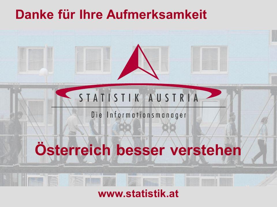 S T A T I S T I K A U S T R I A 21 16.03.2006 Österreich besser verstehen Danke für Ihre Aufmerksamkeit www.statistik.at