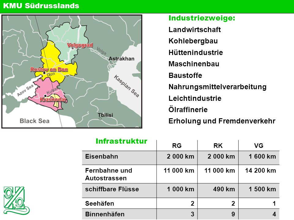 Anzahl von KMU (Taus.) Bruttoinlands produkt (Mln RUB) Kapitaleinlag en (Mln RUB) Rostower Gebiet 27.8158,757.456,531.5 Region Krasnodar 26.4203,022.572,293.7 Volgograder Gebiet 15.157,046.120,313.4 Südrussland 94.4564,564.4201,034.0 Internationale Zusammenarbeit von KMU Wachstum