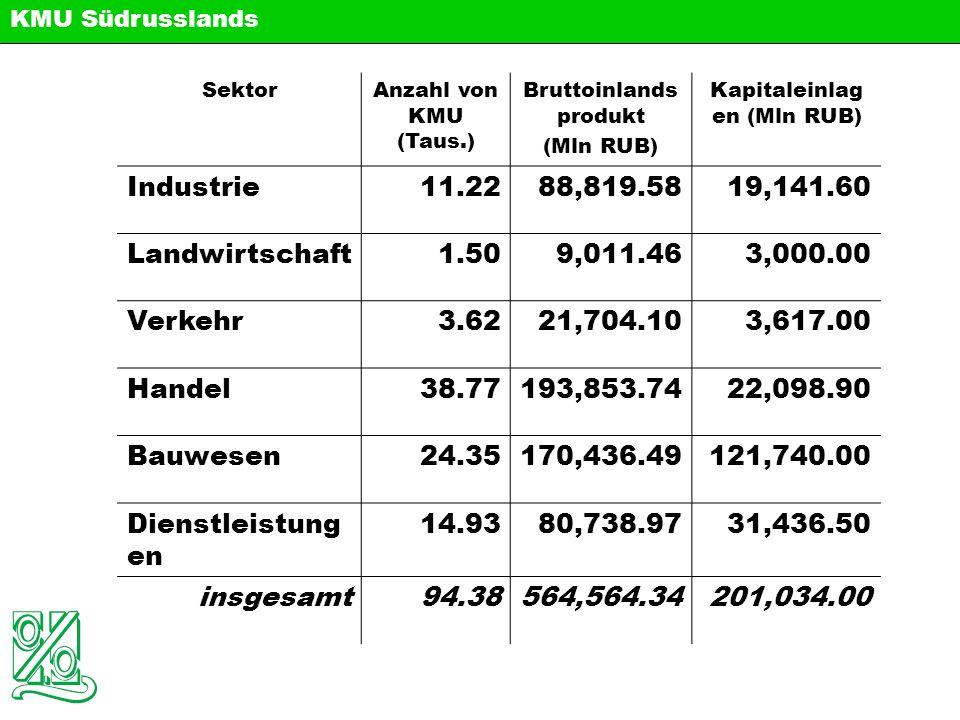 Haupttendenz: - PKW-Kreditversorgung ( Audi, Mercedes, BMW, Volkswagen, Opel ) - Leasing von Landwirtschaftsmaschinen ( CLAAS ) - Kredite für Händler ( Knauf ) - Ausrüstung für Ökologie ( Ferrostaal ) - energiesparende Ausrüstung ( IFC, Siemens ) - Krankenhausausrüstung ( Siemens ) - Groβhandel ( METRO ) - Telekommunikationsausrüstung Perspektive der Partnerschaft