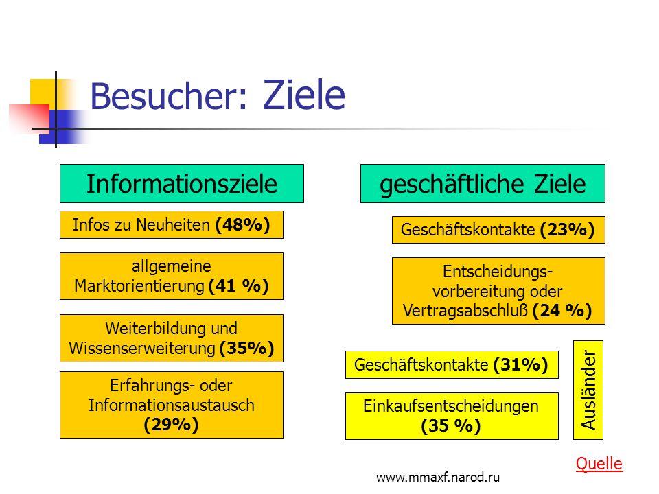 www.mmaxf.narod.ru Besucher: Ziele Informationszielegeschäftliche Ziele Infos zu Neuheiten (48%) allgemeine Marktorientierung (41 %) Weiterbildung und
