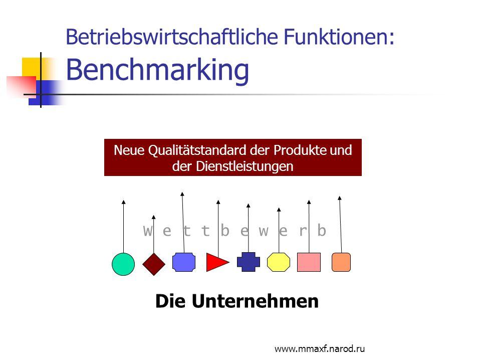 www.mmaxf.narod.ru Betriebswirtschaftliche Funktionen: Benchmarking Die Unternehmen W e t t b e w e r b Neue Qualitätstandard der Produkte und der Die