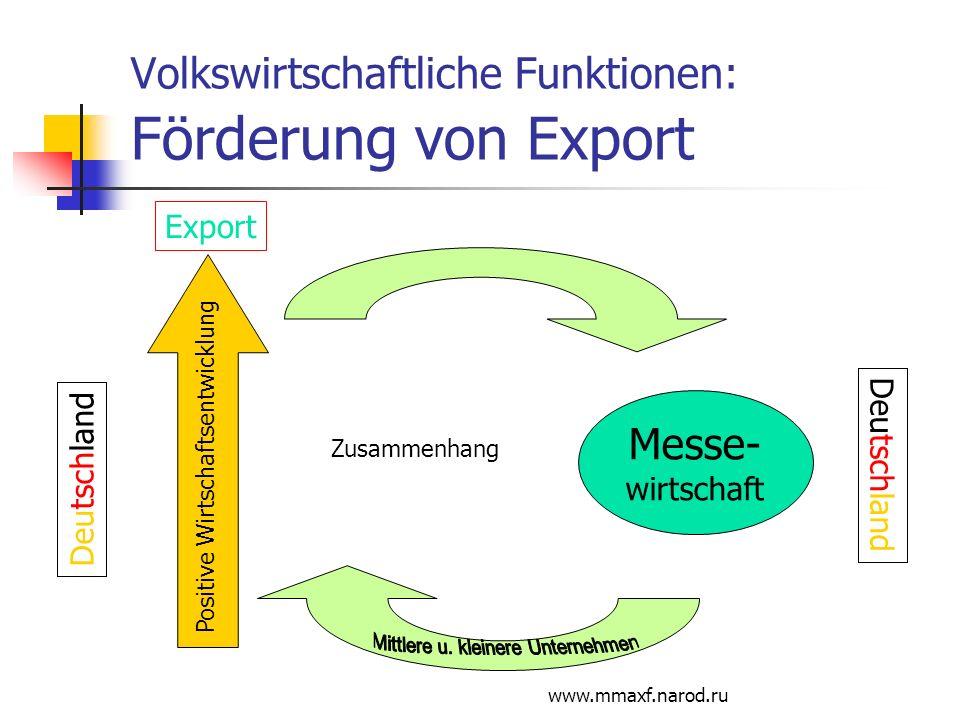 www.mmaxf.narod.ru Volkswirtschaftliche Funktionen: Förderung von Export Positive Wirtschaftsentwicklung Messe- wirtschaft Deutschland Zusammenhang De