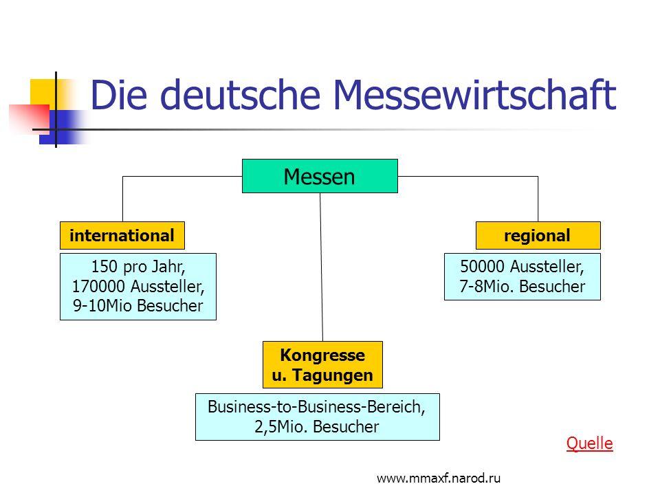 www.mmaxf.narod.ru Die deutsche Messewirtschaft Messen regional Kongresse u. Tagungen international 150 pro Jahr, 170000 Aussteller, 9-10Mio Besucher