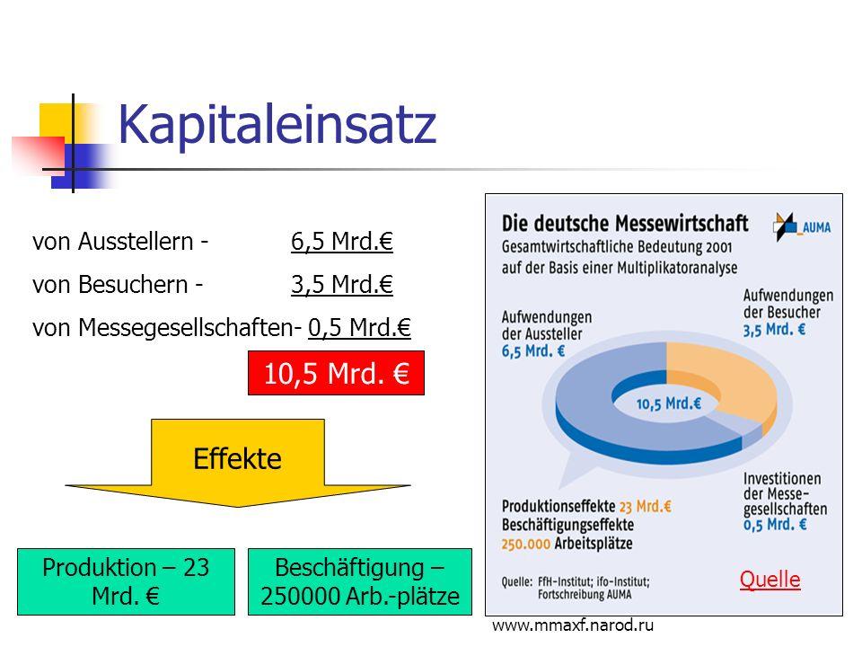 www.mmaxf.narod.ru Kapitaleinsatz von Ausstellern - 6,5 Mrd. von Besuchern - 3,5 Mrd. von Messegesellschaften- 0,5 Mrd. Effekte 10,5 Mrd. Produktion –