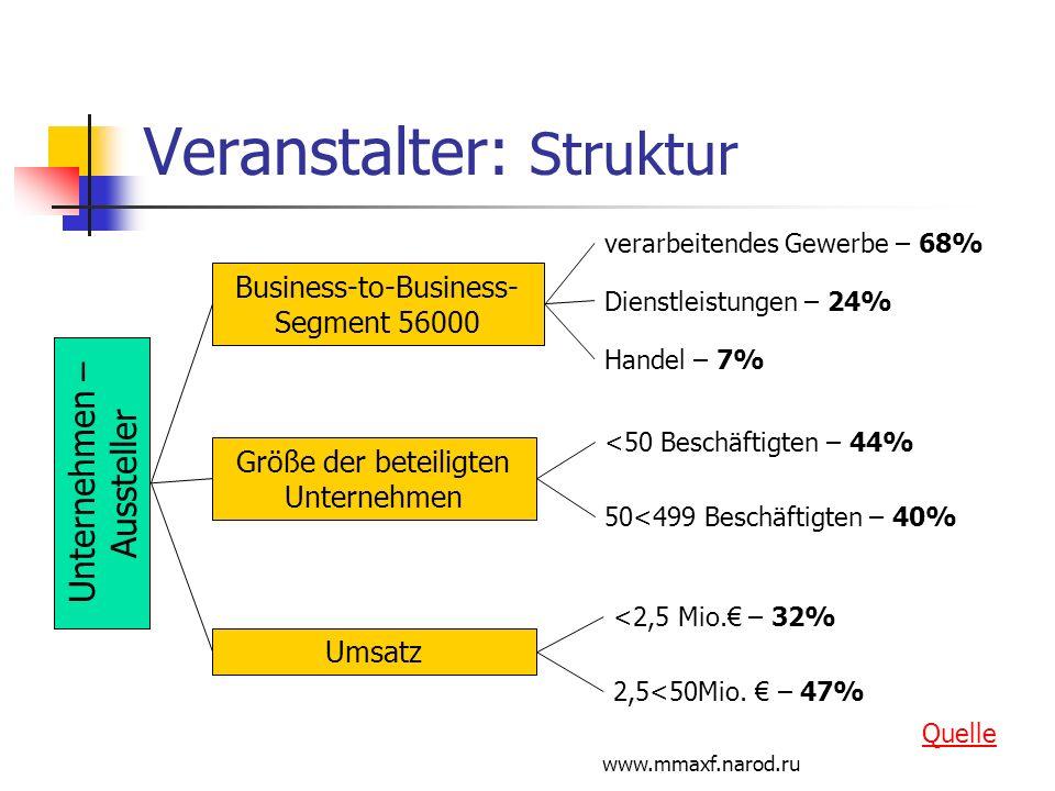 www.mmaxf.narod.ru Veranstalter: Struktur Unternehmen – Aussteller Business-to-Business- Segment 56000 verarbeitendes Gewerbe – 68% Dienstleistungen –