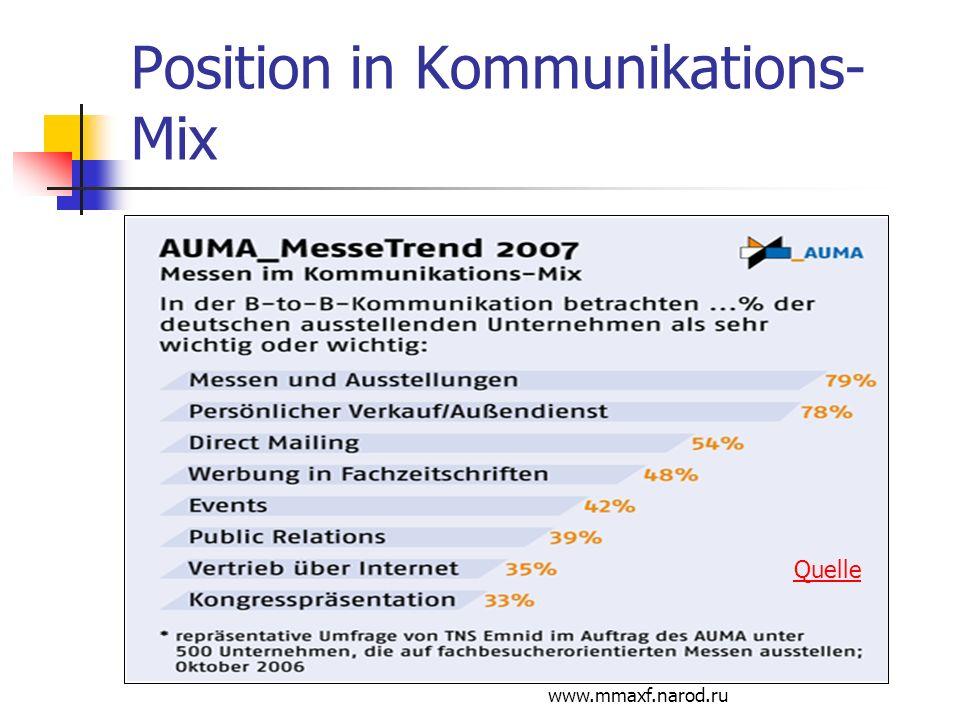 www.mmaxf.narod.ru Position in Kommunikations- Mix Quelle