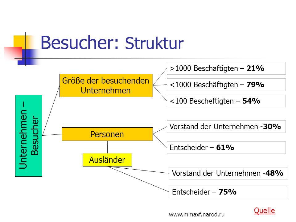 www.mmaxf.narod.ru Besucher: Struktur Unternehmen – Besucher Größe der besuchenden Unternehmen >1000 Beschäftigten – 21% <1000 Beschäftigten – 79% <10