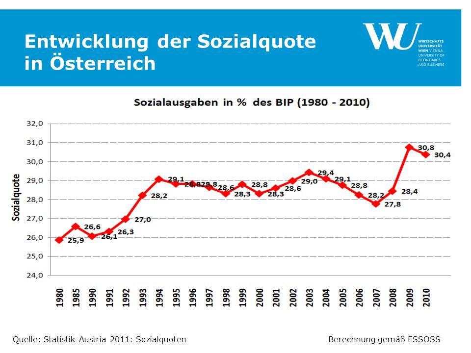 Entwicklung der Sozialquote in Österreich Berechnung gemäß ESSOSSQuelle: Statistik Austria 2011: Sozialquoten