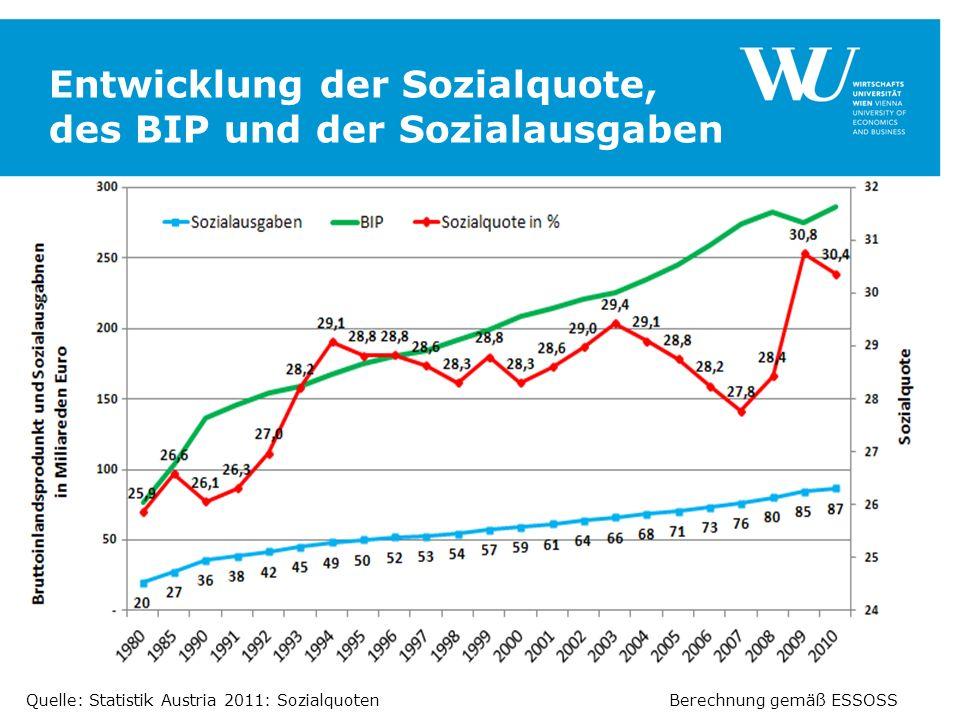Entwicklung der Sozialquote, des BIP und der Sozialausgaben SEITE 12 Berechnung gemäß ESSOSSQuelle: Statistik Austria 2011: Sozialquoten