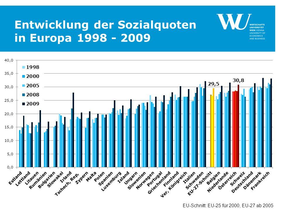 Entwicklung der Sozialquoten in Europa 1998 - 2009 EU-Schnitt: EU-25 für 2000, EU-27 ab 2005