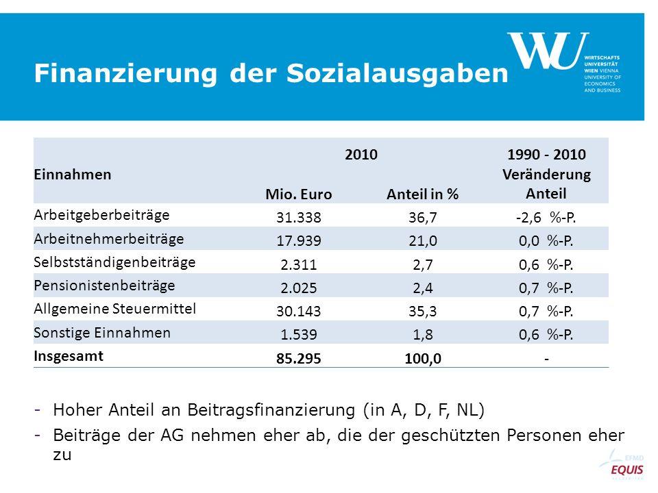 Finanzierung der Sozialausgaben -Hoher Anteil an Beitragsfinanzierung (in A, D, F, NL) -Beiträge der AG nehmen eher ab, die der geschützten Personen e