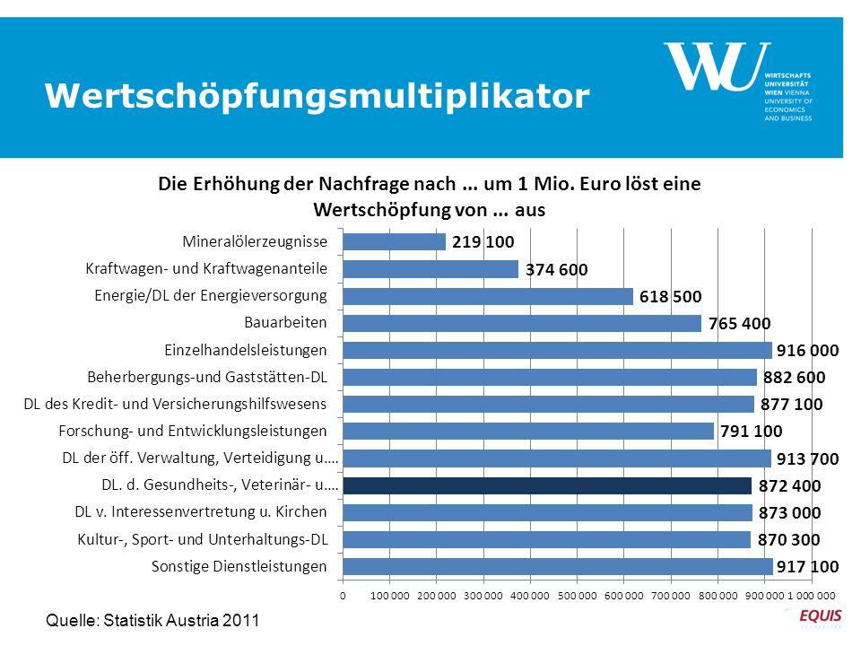 Wertschöpfungsmultiplikator SEITE 17 Quelle: Statistik Austria 2011