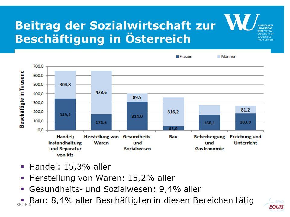 Beitrag der Sozialwirtschaft zur Beschäftigung in Österreich SEITE 6 Handel: 15,3% aller Herstellung von Waren: 15,2% aller Gesundheits- und Sozialwes