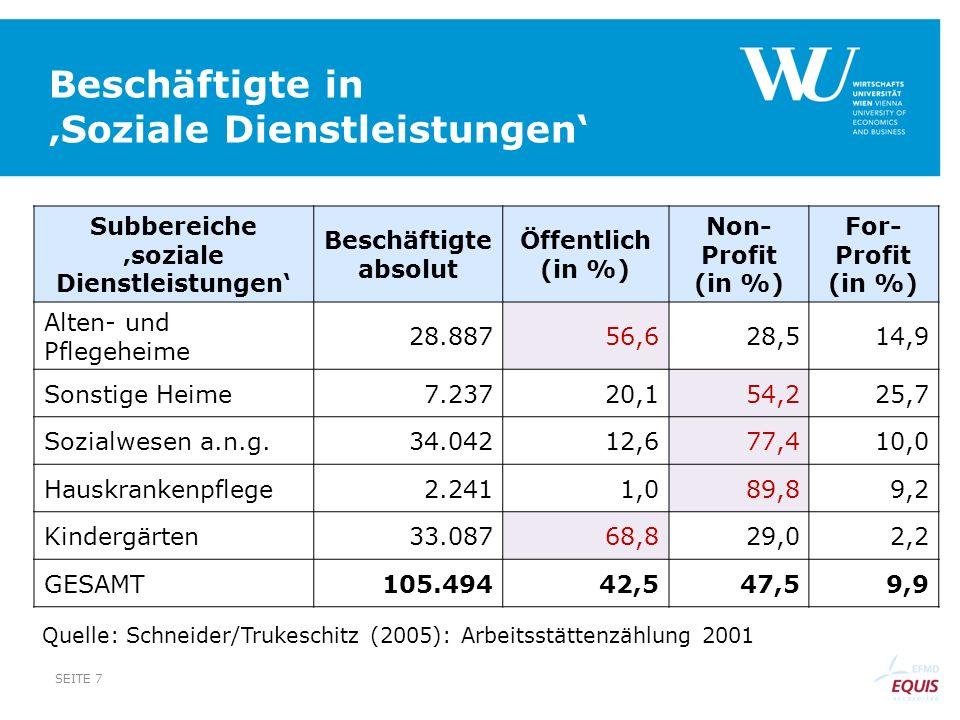 Beschäftigte in Soziale Dienstleistungen SEITE 7 Subbereiche soziale Dienstleistungen Beschäftigte absolut Öffentlich (in %) Non- Profit (in %) For- P