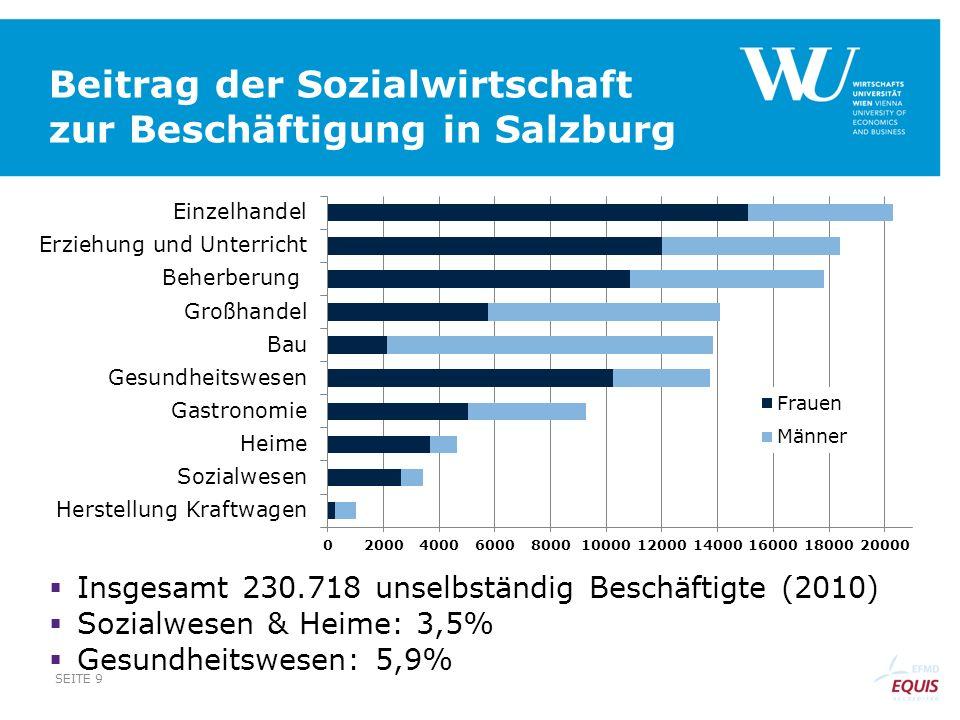Beitrag der Sozialwirtschaft zur Beschäftigung in Salzburg Insgesamt 230.718 unselbständig Beschäftigte (2010) Sozialwesen & Heime: 3,5% Gesundheitswe
