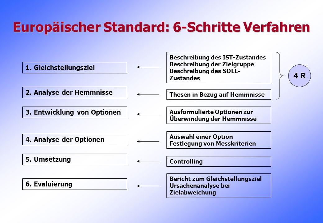 1. Gleichstellungsziel 2. Analyse der Hemmnisse 3. Entwicklung von Optionen 4. Analyse der Optionen 5. Umsetzung 6. Evaluierung Beschreibung des IST-Z