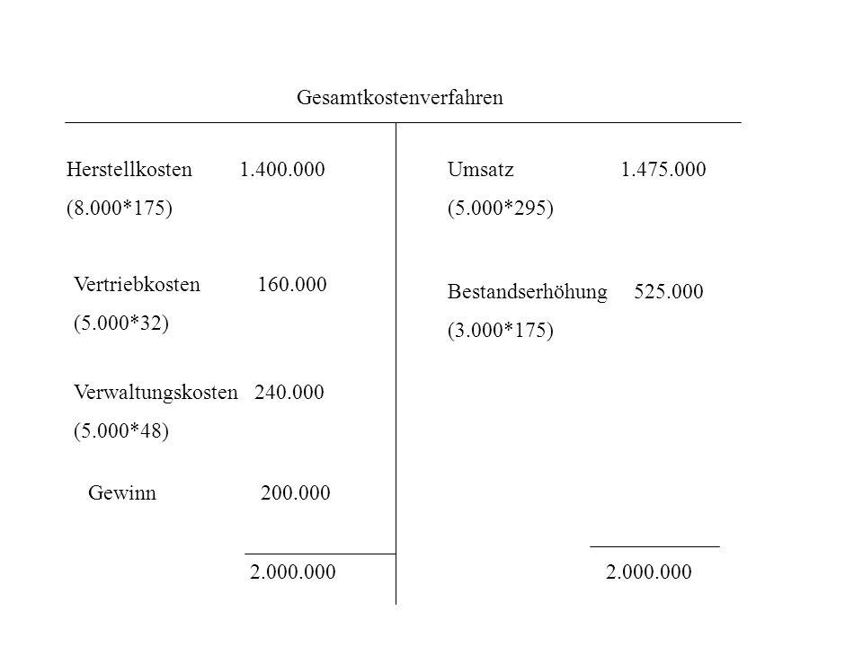 Gesamtkostenverfahren Herstellkosten1.400.000 (8.000*175) Vertriebkosten 160.000 (5.000*32) Verwaltungskosten 240.000 (5.000*48) Umsatz1.475.000 (5.00