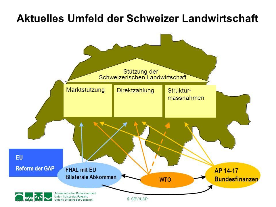 Schweizerischer Bauernverband Union Suisse des Paysans Unione Svizzera dei Contadini © SBV/USP Aktuelles Umfeld der Schweizer Landwirtschaft EU Reform