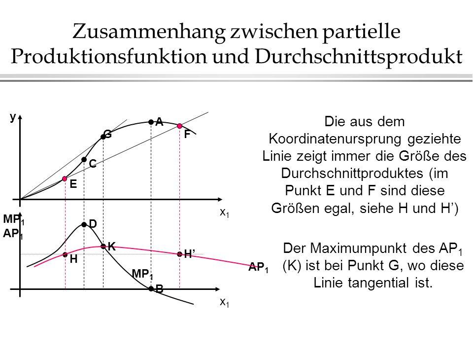 Zusammenhang zwischen partielle Produktionsfunktion und Durchschnittsprodukt AP 1 x1x1 MP 1 AP 1 B D H K H MP 1 x1x1 A G C E F y Die aus dem Koordinat