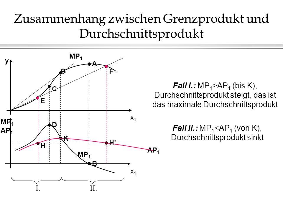 Zusammenhang zwischen Grenzprodukt und Durchschnittsprodukt AP 1 x1x1 MP 1 AP 1 B D H K H MP 1 x1x1 A G C E F y I.II. Fall I.: MP 1 >AP 1 (bis K), Dur