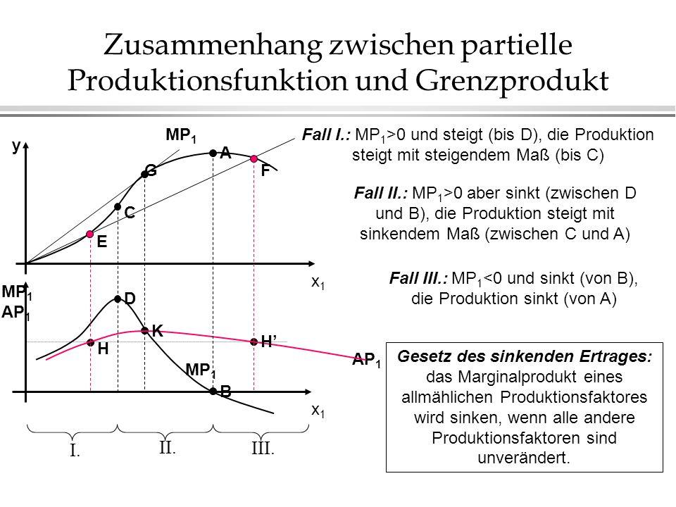 Zusammenhang zwischen partielle Produktionsfunktion und Durchschnittsprodukt AP 1 x1x1 MP 1 AP 1 B D H K H MP 1 x1x1 A G C E F y Die aus dem Koordinatenursprung geziehte Linie zeigt immer die Größe des Durchschnittproduktes (im Punkt E und F sind diese Größen egal, siehe H und H) Der Maximumpunkt des AP 1 (K) ist bei Punkt G, wo diese Linie tangential ist.