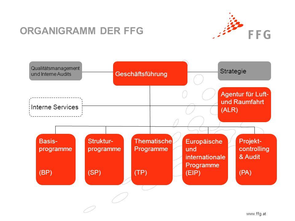 www.ffg.at ORGANIGRAMM DER FFG Geschäftsführung Qualitätsmanagement und Interne Audits Strategie Basis- programme (BP) Struktur- programme (SP) Themat