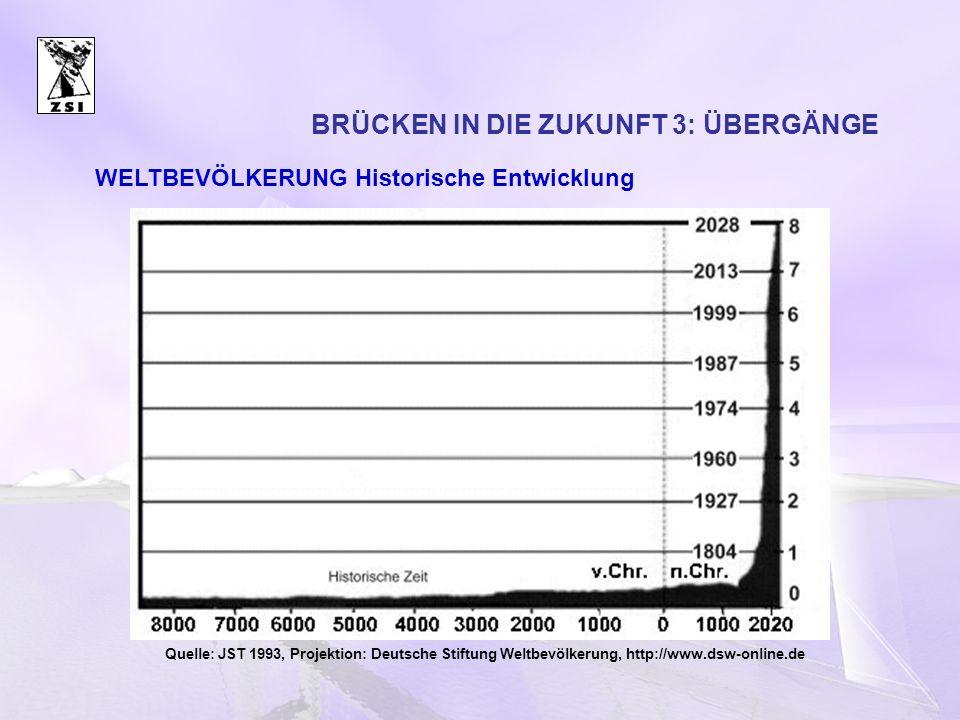 BRÜCKEN IN DIE ZUKUNFT 3: ÜBERGÄNGE Quelle: JST 1993, Projektion: Deutsche Stiftung Weltbevölkerung, http://www.dsw-online.de WELTBEVÖLKERUNG Historis