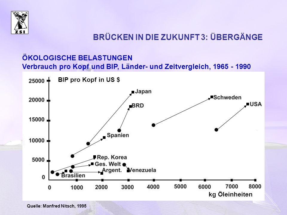 BRÜCKEN IN DIE ZUKUNFT 3: ÜBERGÄNGE Quelle: Manfred Nitsch, 1995 BIP pro Kopf in US $ kg Öleinheiten ÖKOLOGISCHE BELASTUNGEN Verbrauch pro Kopf und BI