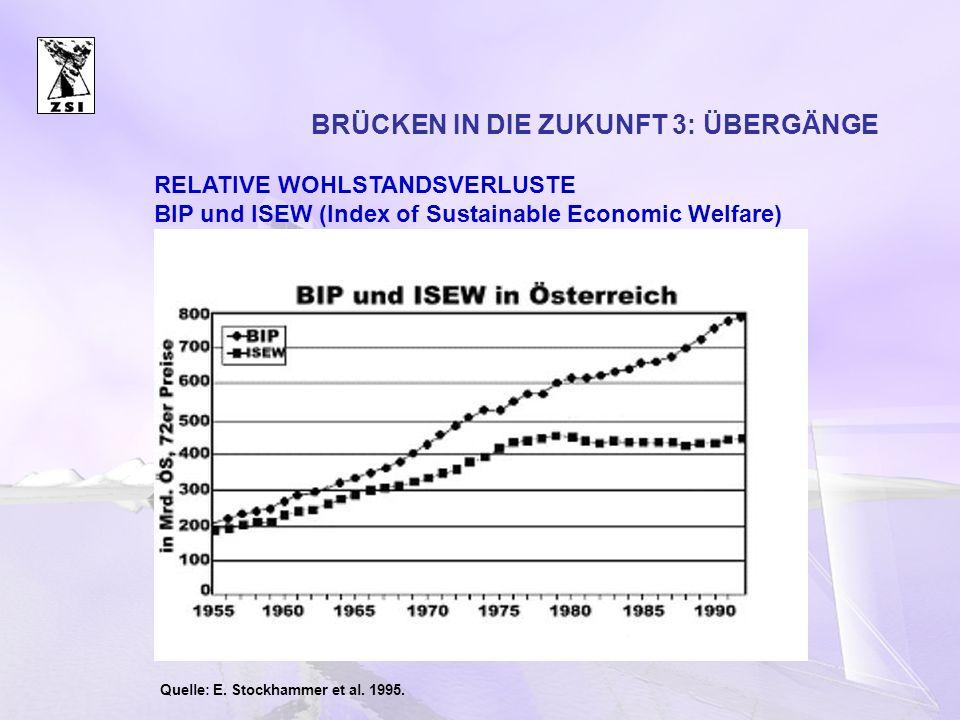 BRÜCKEN IN DIE ZUKUNFT 3: ÜBERGÄNGE Quelle: E. Stockhammer et al. 1995. RELATIVE WOHLSTANDSVERLUSTE BIP und ISEW (Index of Sustainable Economic Welfar