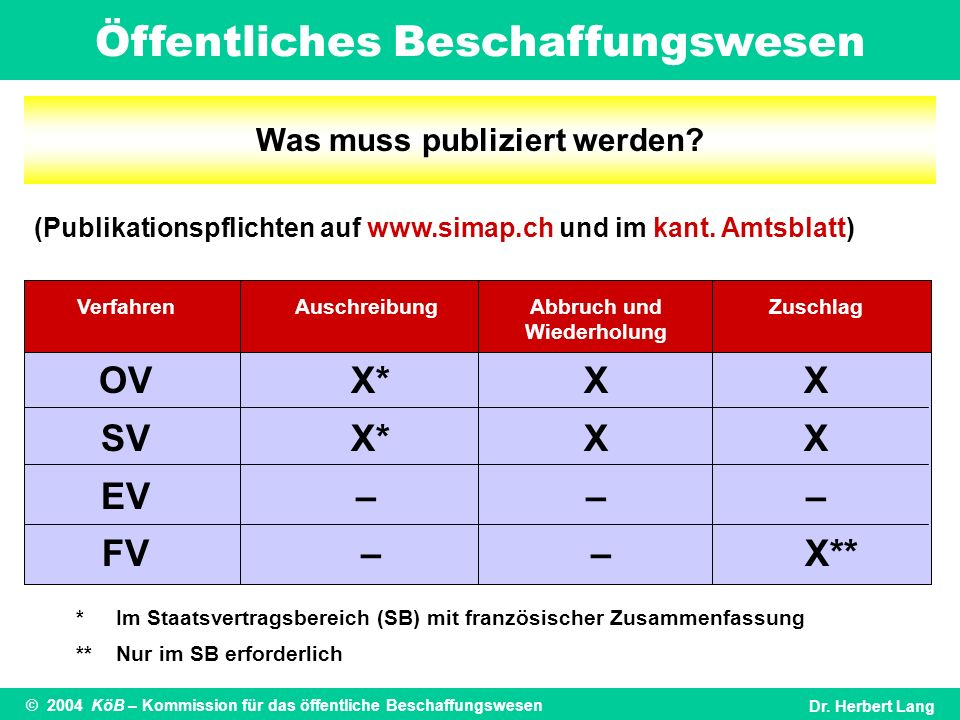 Öffentliches Beschaffungswesen © 2004 KöB – Kommission für das öffentliche BeschaffungswesenDr. Herbert Lang Was muss publiziert werden? (Publikations
