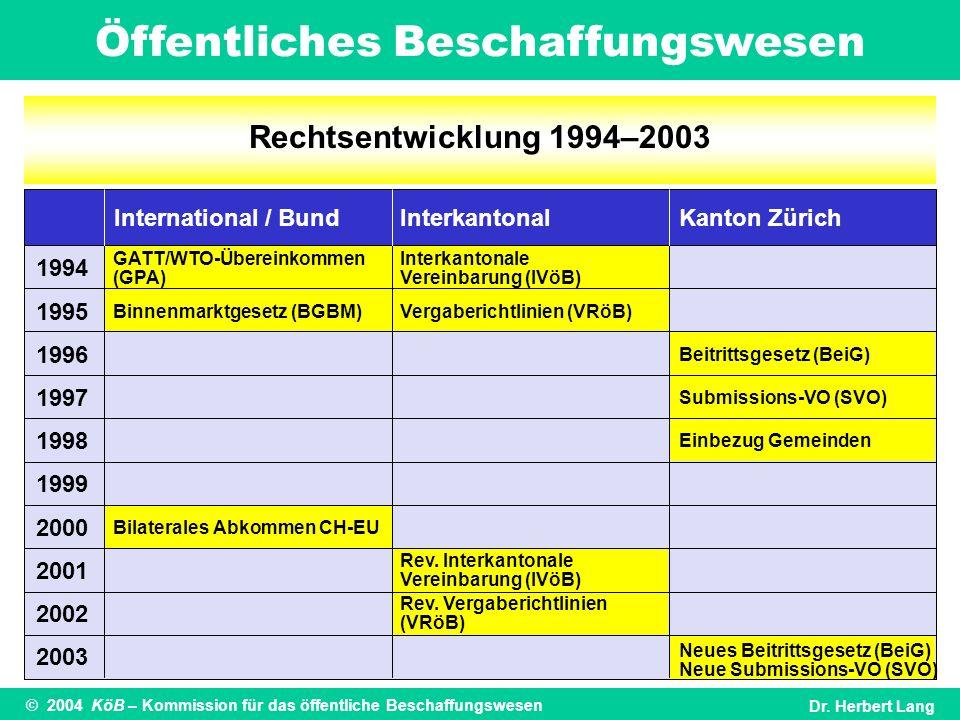 Öffentliches Beschaffungswesen © 2004 KöB – Kommission für das öffentliche BeschaffungswesenDr. Herbert Lang Rechtsentwicklung 1994–2003 1994 1995 199