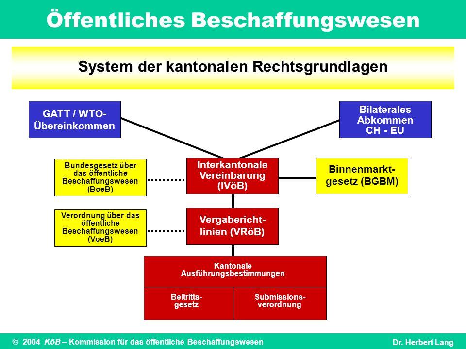 Öffentliches Beschaffungswesen © 2004 KöB – Kommission für das öffentliche BeschaffungswesenDr. Herbert Lang Binnenmarkt- gesetz (BGBM) Bundesgesetz ü