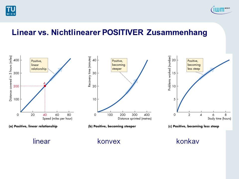 Linear vs. Nichtlinearer POSITIVER Zusammenhang linear konvexkonkav