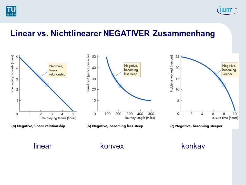 Linear vs. Nichtlinearer NEGATIVER Zusammenhang linear konvexkonkav