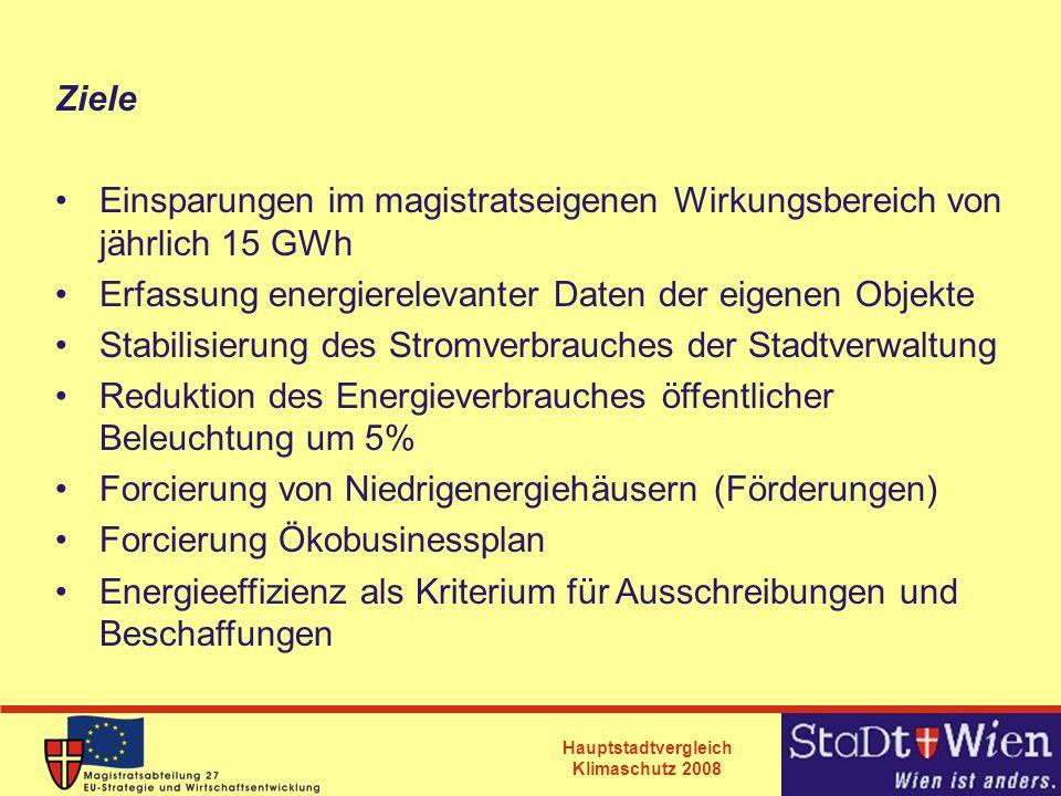 Hauptstadtvergleich Klimaschutz 2008 Ziele Einsparungen im magistratseigenen Wirkungsbereich von jährlich 15 GWh Erfassung energierelevanter Daten der