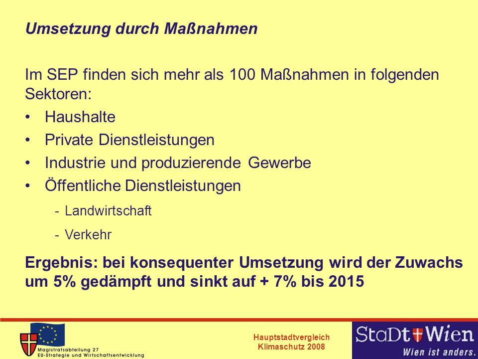 Hauptstadtvergleich Klimaschutz 2008 Umsetzung durch Maßnahmen Im SEP finden sich mehr als 100 Maßnahmen in folgenden Sektoren: Haushalte Private Dien