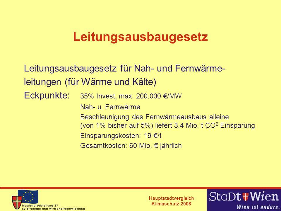 Hauptstadtvergleich Klimaschutz 2008 Leitungsausbaugesetz Leitungsausbaugesetz für Nah- und Fernwärme- leitungen (für Wärme und Kälte) Eckpunkte: 35%