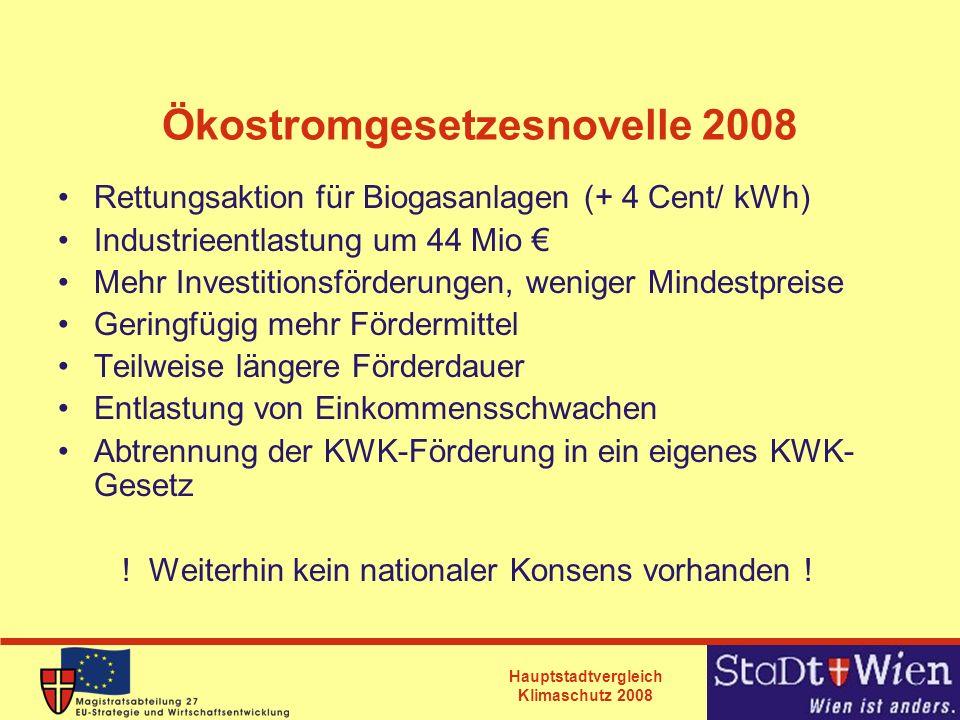 Hauptstadtvergleich Klimaschutz 2008 Ökostromgesetzesnovelle 2008 Rettungsaktion für Biogasanlagen (+ 4 Cent/ kWh) Industrieentlastung um 44 Mio Mehr