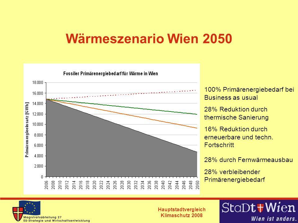 Hauptstadtvergleich Klimaschutz 2008 Wärmeszenario Wien 2050 100% Primärenergiebedarf bei Business as usual 28% Reduktion durch thermische Sanierung 1
