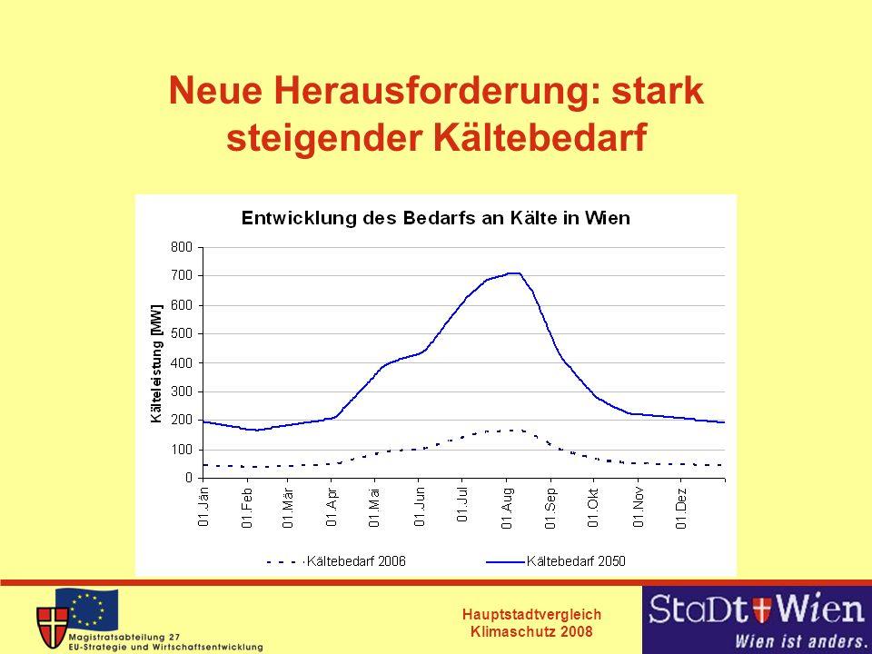 Hauptstadtvergleich Klimaschutz 2008 Neue Herausforderung: stark steigender Kältebedarf
