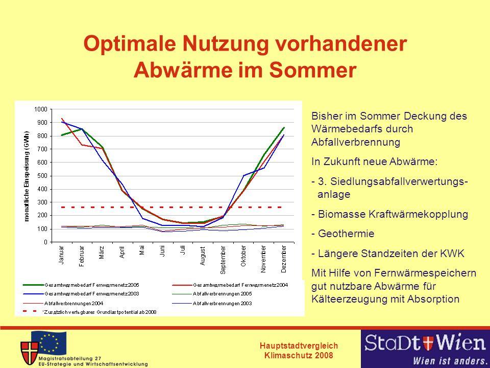 Hauptstadtvergleich Klimaschutz 2008 Optimale Nutzung vorhandener Abwärme im Sommer Bisher im Sommer Deckung des Wärmebedarfs durch Abfallverbrennung