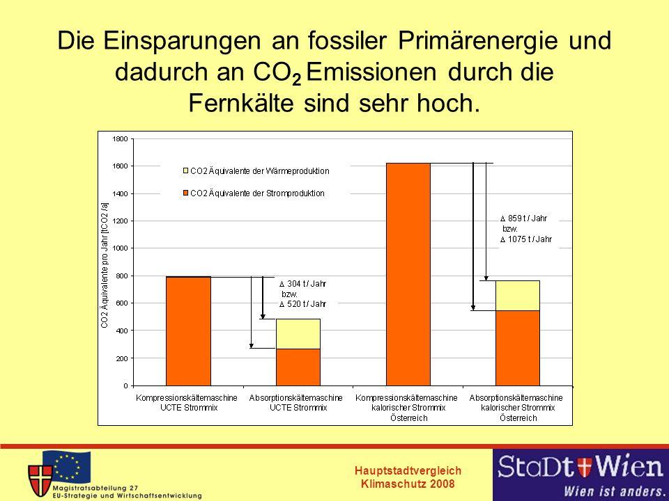 Hauptstadtvergleich Klimaschutz 2008 Die Einsparungen an fossiler Primärenergie und dadurch an CO 2 Emissionen durch die Fernkälte sind sehr hoch.