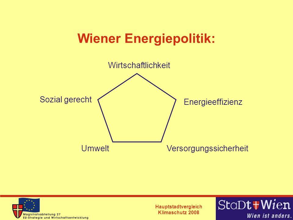 Hauptstadtvergleich Klimaschutz 2008 Wärmeszenario Wien 2050 100% Primärenergiebedarf bei Business as usual 28% Reduktion durch thermische Sanierung 16% Reduktion durch erneuerbare und techn.