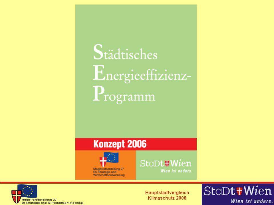 Hauptstadtvergleich Klimaschutz 2008 Analyse 1993 bis 2003 Anstieg des Energieverbrauches in Wien um insgesamt 24 Prozent von 30.306 auf 37.511GWh Energieträger: -Öl: 38 % -Gas: 23% -elektrischer Energie: 22% -Fernwärme: 15% -Kohle wurde in letzter Dekade fast zur Gänze eliminiert -Prozentuell stärkster Anstieg bei erneuerbaren Energieträgern, mengenmäßig jedoch noch wenig bedeutend